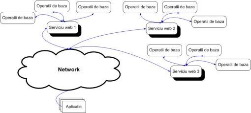 simple - web services based application architecture